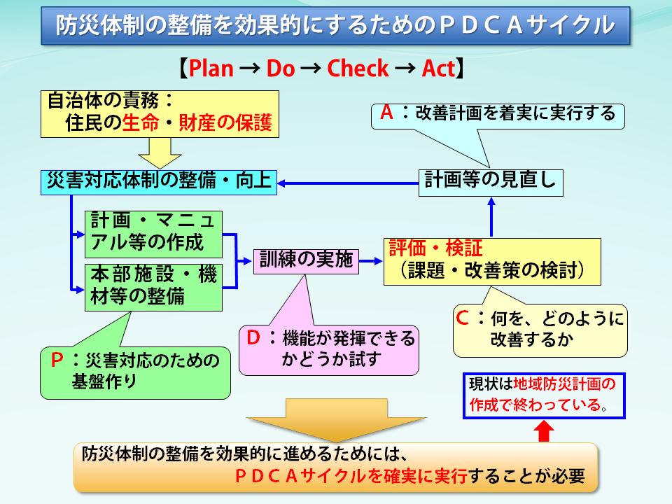 図3防災体制の整備を効果的にするためのPDCAサイクル