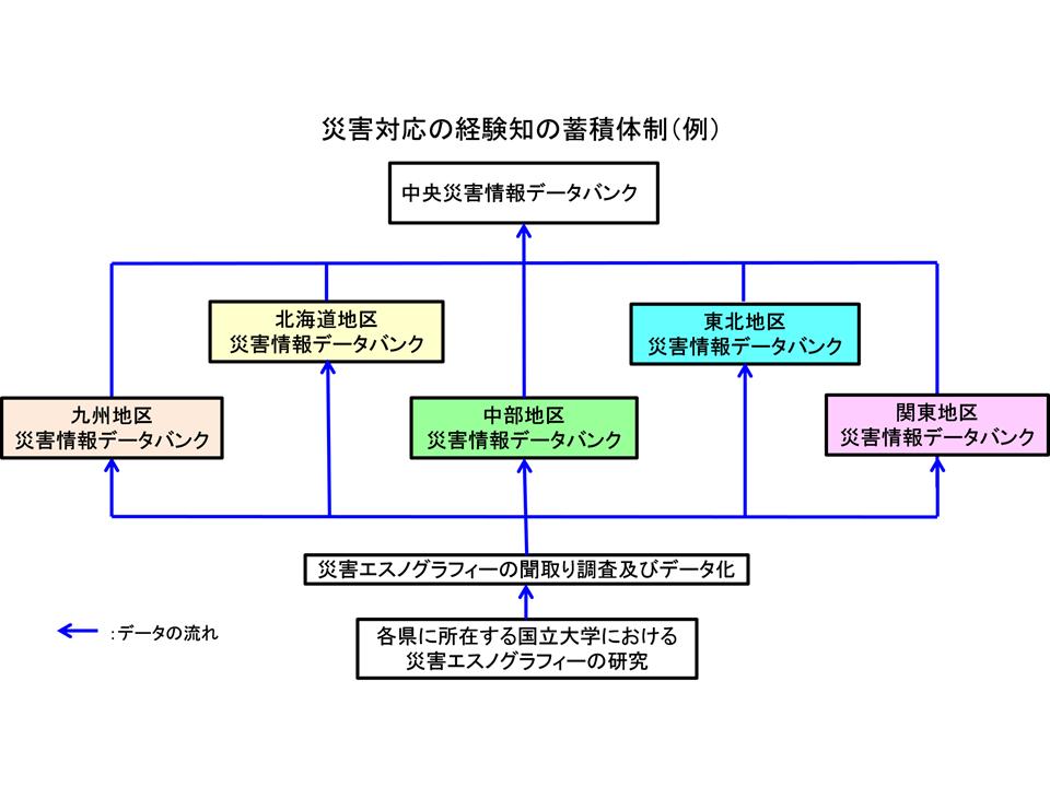 05_災害対応経験知の蓄積体制
