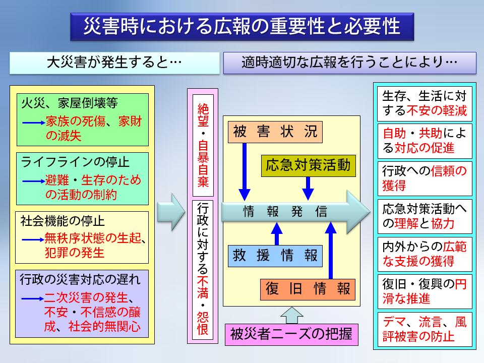 下川邉07_02_災害時における広報の重要性と必要性