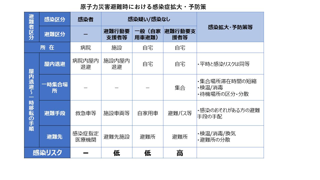 原子力災害避難時における感染拡大・予防策