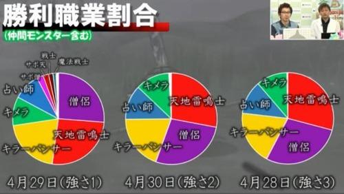 【ドラクエ訃報】ドラゴンクエスト10、完全にゲームバランスが破綻する!w