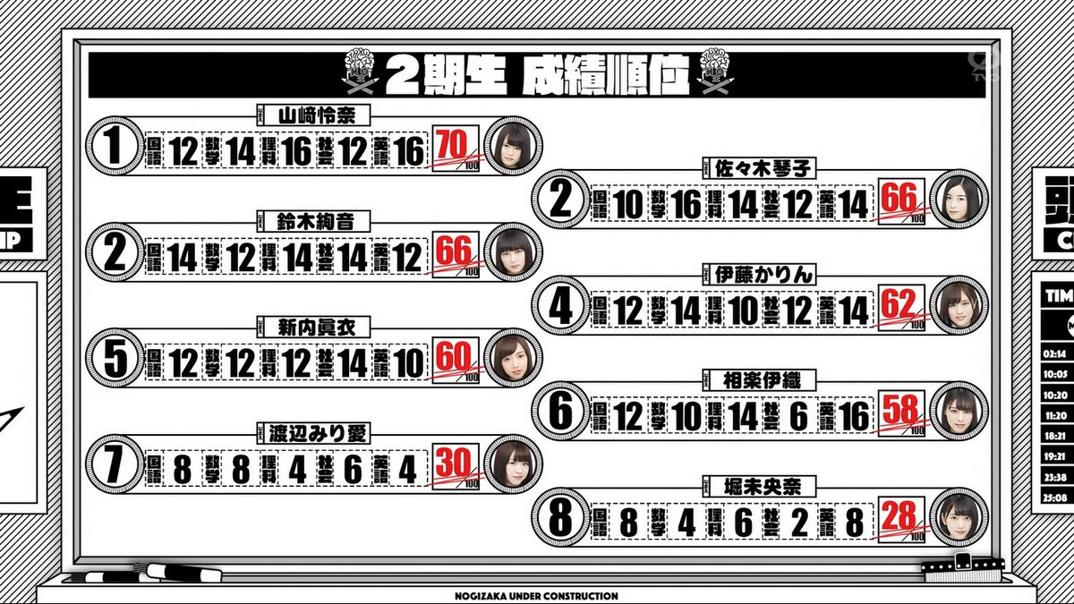 【乃木坂46】慶應大学の山崎怜奈さん、中2レベルのテストでまさかの・・・ 他