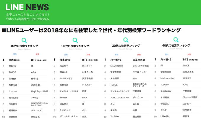 LINEユーザーの「世代・年代別検索ワードランキング2018」、10代20代30代40代すべてで首位を独占wwwwwwwwwwwwwwwww