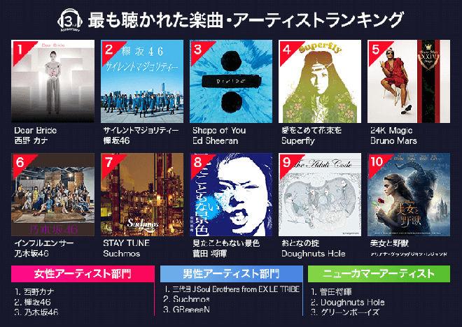 【Rakuten Music】最も聴かれた曲ランキング【2位サイマジョ】
