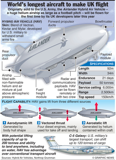 The-Flying-Bum-Giant-Airship-in-UK2