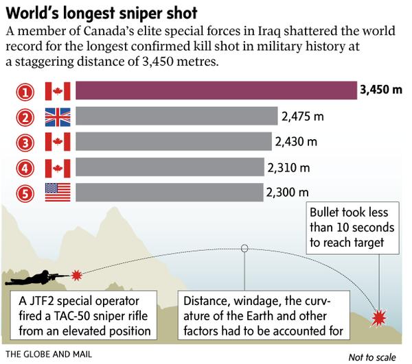 カナダ軍特殊部隊のスナイパー、イスラム国の兵士を相手に3450mの距離から狙撃成功…世界最長記録を約1km更新