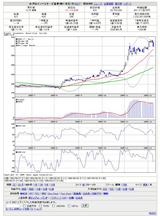 Yahooファイナンスチャート
