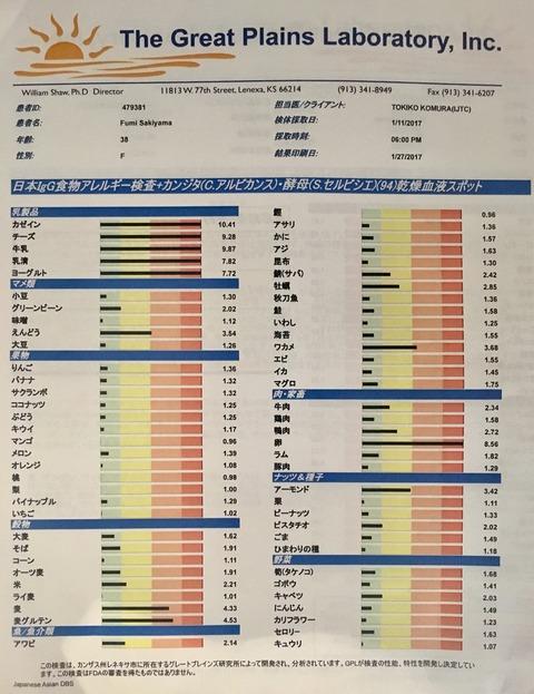 フードアレルギー検査結果
