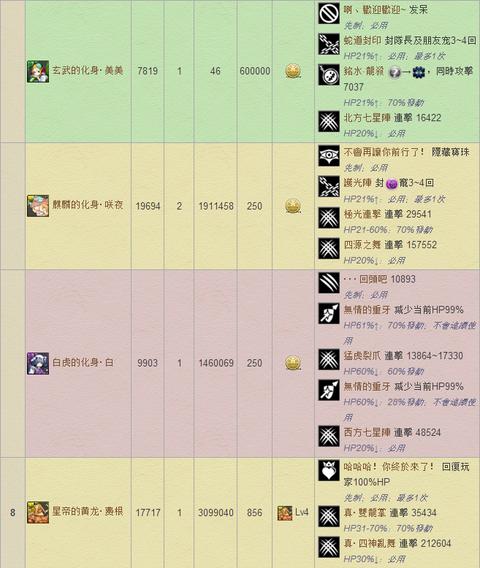 パズドラ 中華Wiki