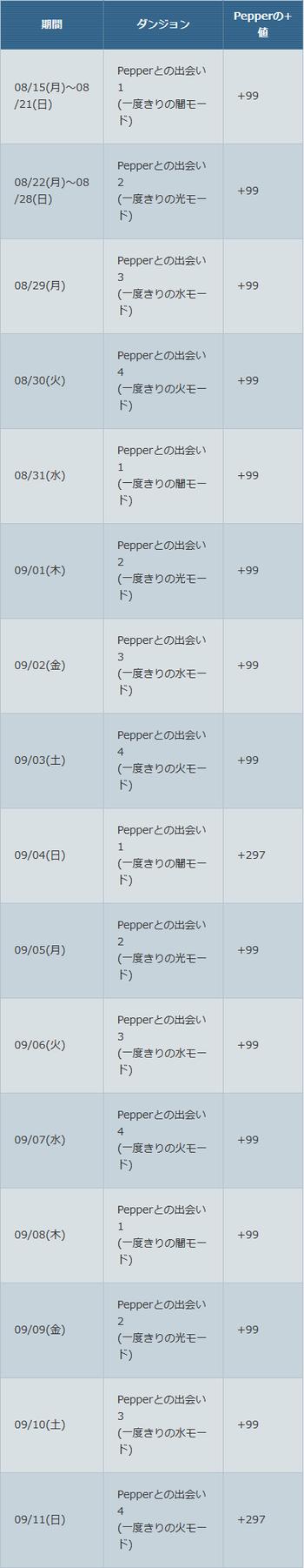 パズドラ Pepper トレジャー スケジュール