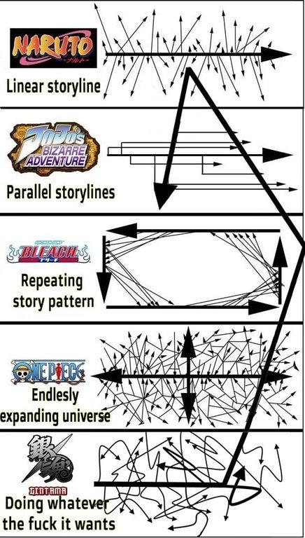 「代表的な各アニメと『銀魂』のストーリーラインの比較」海外の反応