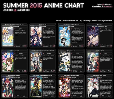 「2015年夏期に放送されるアニメ」海外の反応