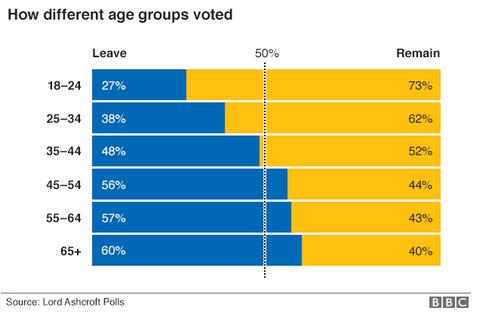 「イギリスの国民投票の結果、EU離脱が多数派に」海外の反応