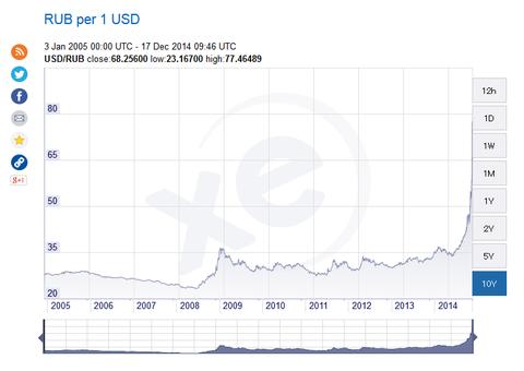 「ロシア通貨のルーブルが暴落。史上最安値を更新」海外の反応