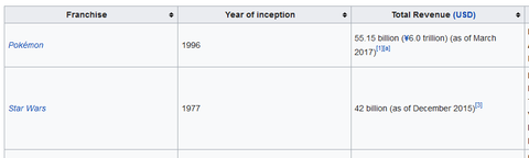「ポケモンはスター・ウォーズを抑えてメディアミックス総収益で1位」海外の反応
