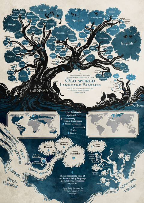 Language-Infographic