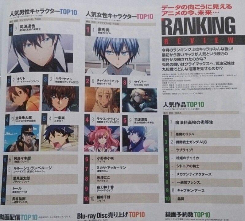 Anime Characters Ranked : 「日本のアニメ雑誌に今月の人気キャラランキングが載ってた」海外の反応|暇は無味無臭の劇薬