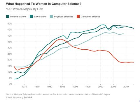 「1984年にコンピュータサイエンス専攻する女性層に劇的な事が起こったのではと話題に」海外の反応