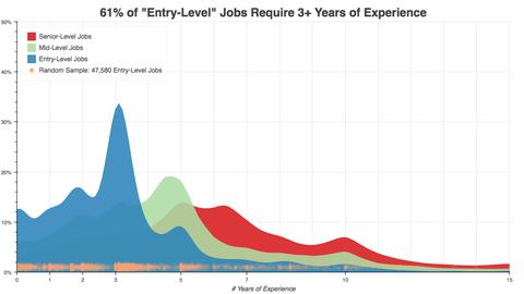 「初級職の求人のうち61%が3年以上の実務経験を要求」海外の反応