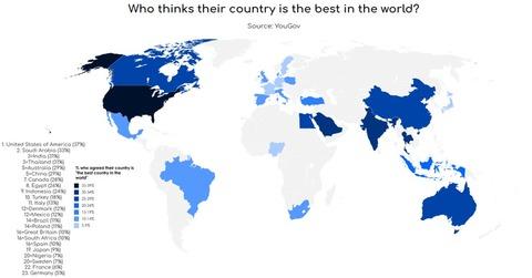 「自国が世界最高だと思っている人の割合が高い国」海外の反応