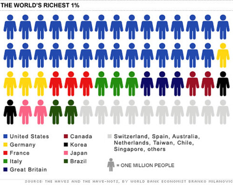 world-richest-one-percent