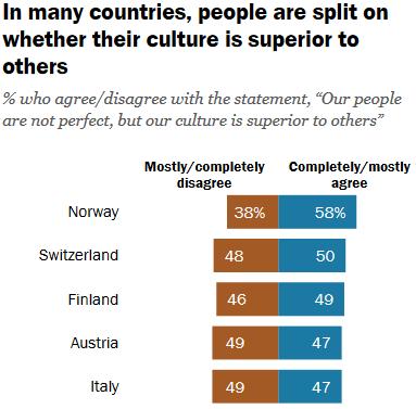 「西洋諸国の『自国民は完璧ではないが文化は他国より優れている』と考えられている割合」海外の反応