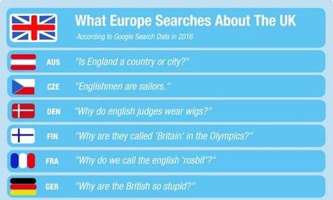 「ヨーロッパ各国がイギリスについてググっていること」海外の反応