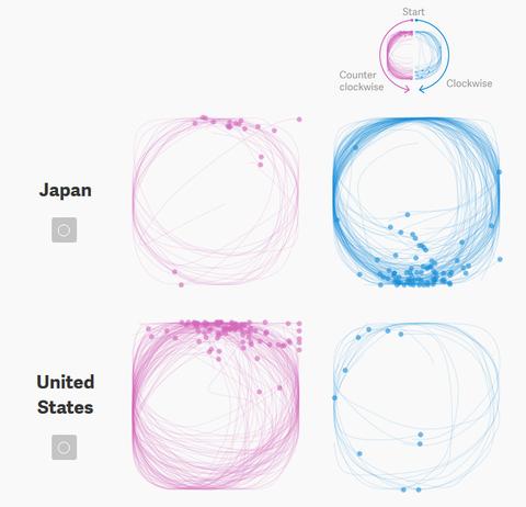 「文化圏によって円を描くときのやり方が違っている」海外の反応