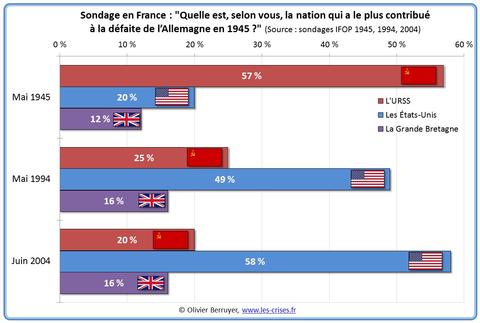 """「大戦直後と現代のフランスで""""ドイツ打倒に最も貢献した国""""について世論調査した結果」海外の反応"""