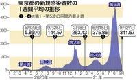 20210928東京新聞コロナ東京