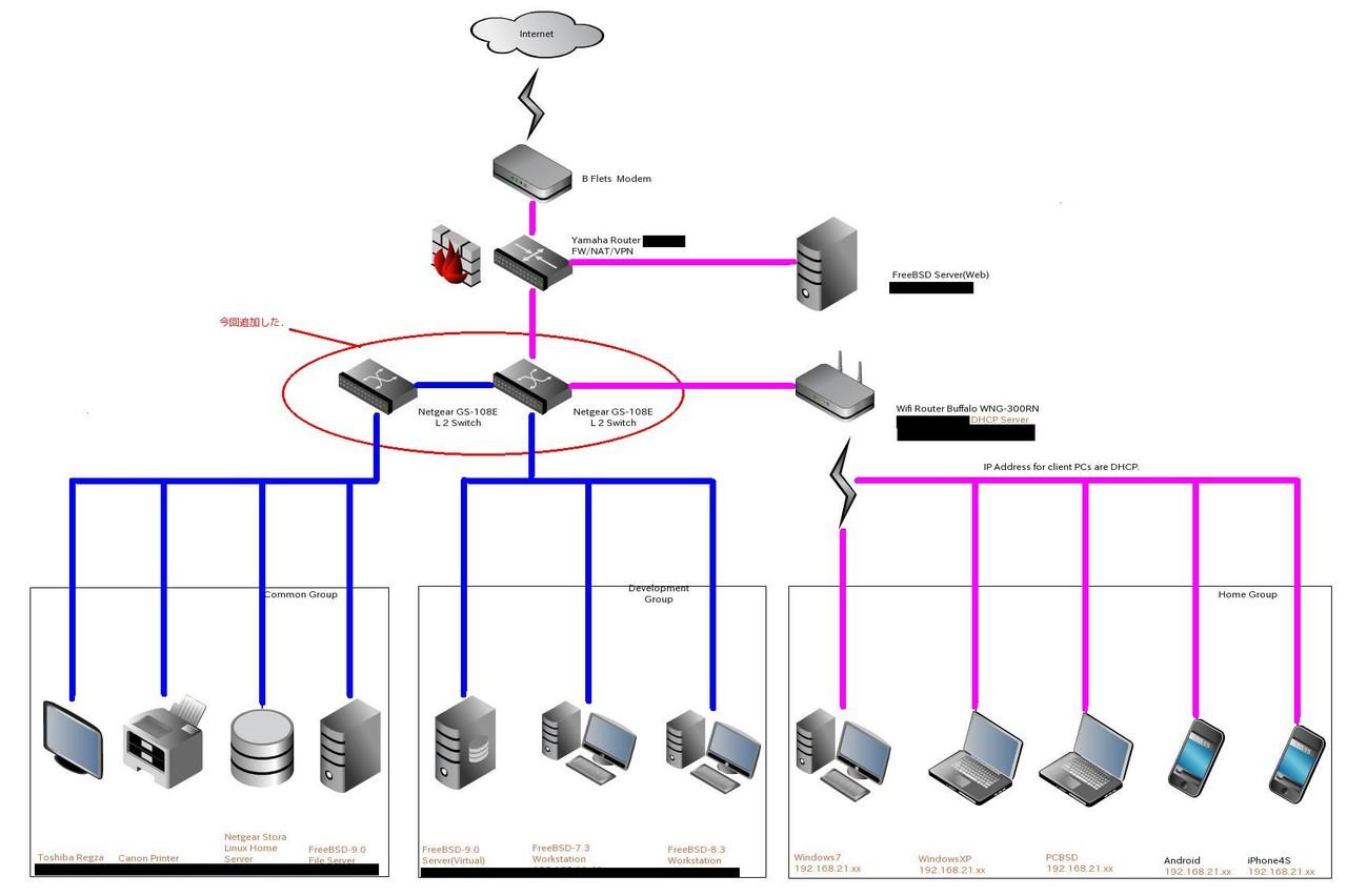FreeBSD 寝ても覚めても いつもデーモン君と一緒ネットワーク:L2 SW Netgear GS-108Eコメントコメントする                  dreamcraft