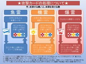 攻撃カードの処理方法について
