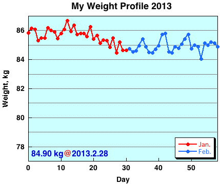 My Weight Profile 1302