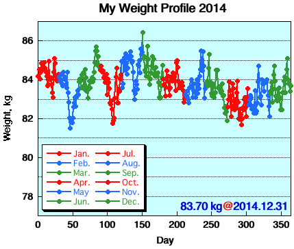 My Weight Profile 1412
