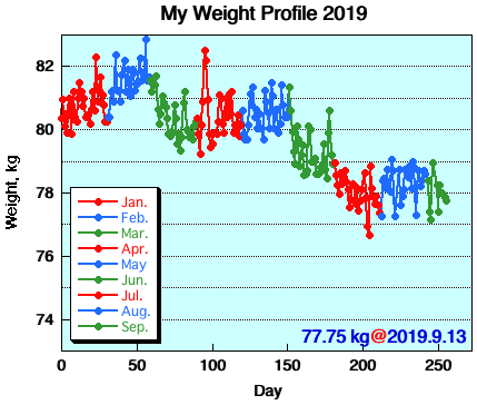 My Weight Profile 1909