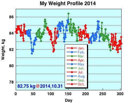 My Weight Profile1410