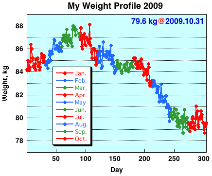 My Weight Profile 0910