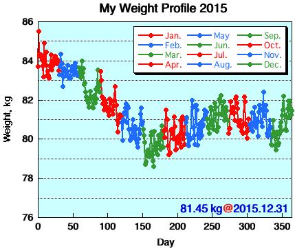 My Weight Profile 1512