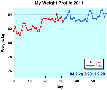 My Weight Profile 1102