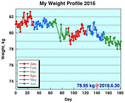 My Weight Profile 1606