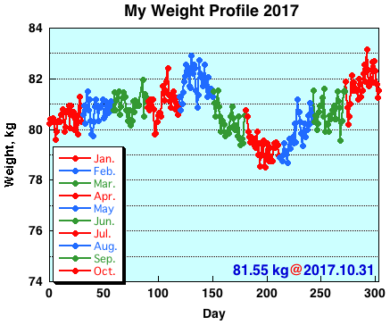 My Weight Profile 1710