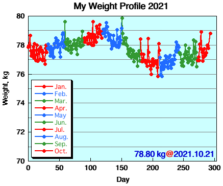 My Weight Profile 2110