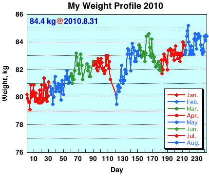 My Weight Profile 1008