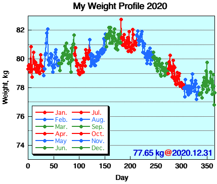 My Weight Profile 2012