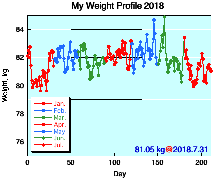 My Weight Profile 1807