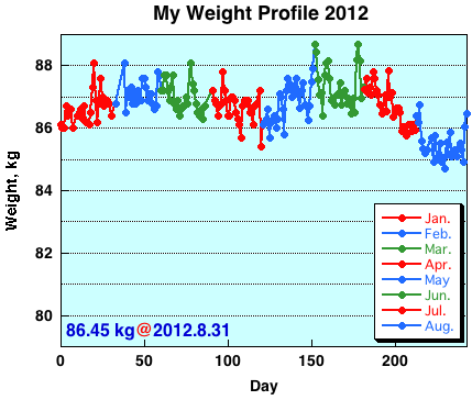 My Weight Profile 1208