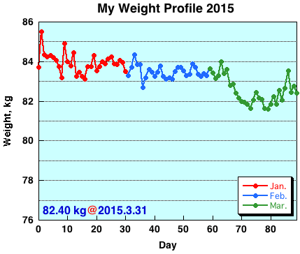 My Weight Profile 1503