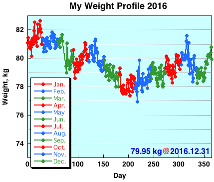 My Weight Profile 1612