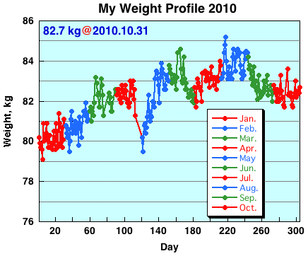 My Weight Profile 1010