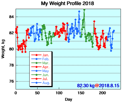 My Weight Profile 1808
